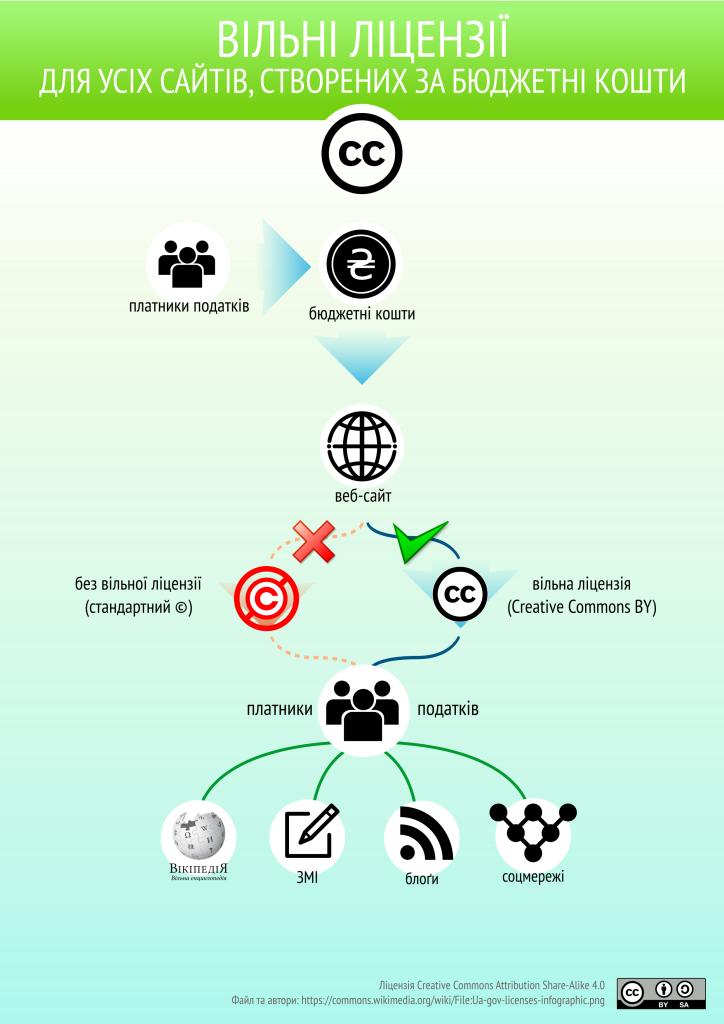 ua-gov-licenses-infographic